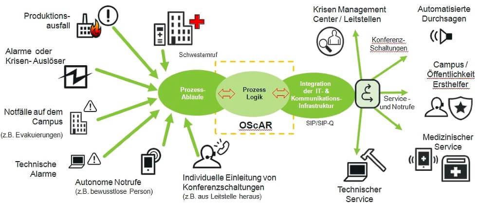 Informations- und Alarmmanagement mit DAKS / OScAR