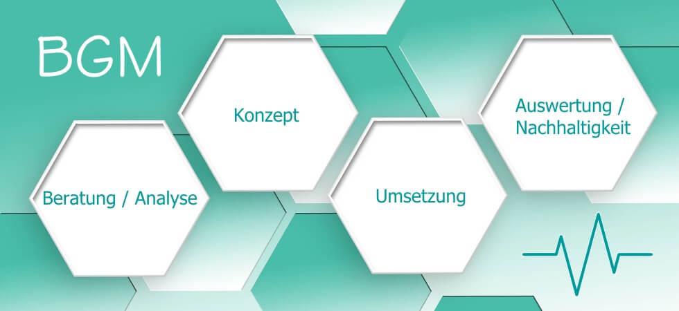 Betriebliches Gesundheitsmanagement by Wellner GmbH