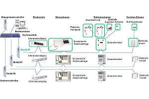 Infoveranstaltung Lichtruf_Migration von Bestandsanlagen
